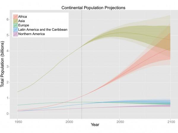 Proyecciones de poblacion en el mundo por continente hasta el año 2.100
