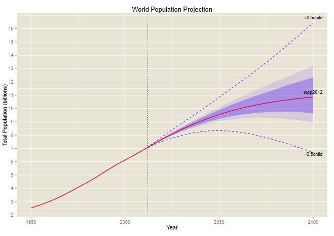 WorldPopulation_proyecction