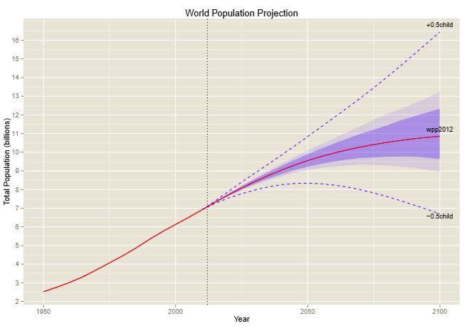 WorldPopulation_proyecction