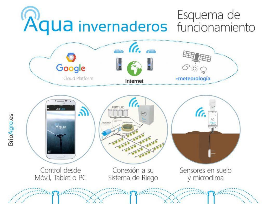 Esquema de funcionamiento de l Riego Inteligente de BrioAgro Aqua para invernaderos