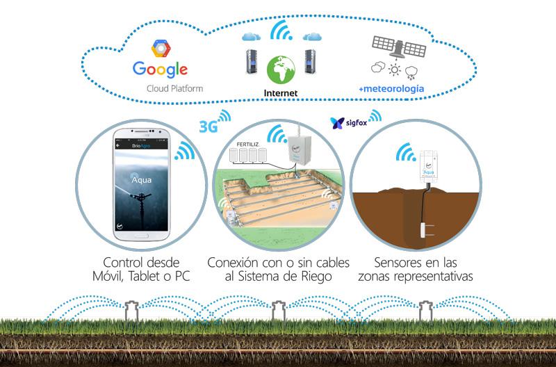 Esquema de funcionamiento de SmartAqua. Riego Inteligente en Smarcity.