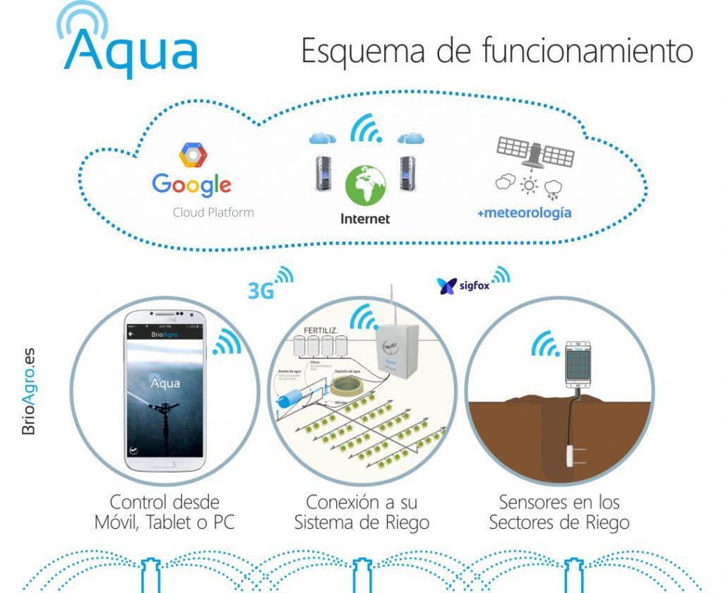 Esquema de funcionamiento del Fertirriego Inteligente de BrioAgro Aqua