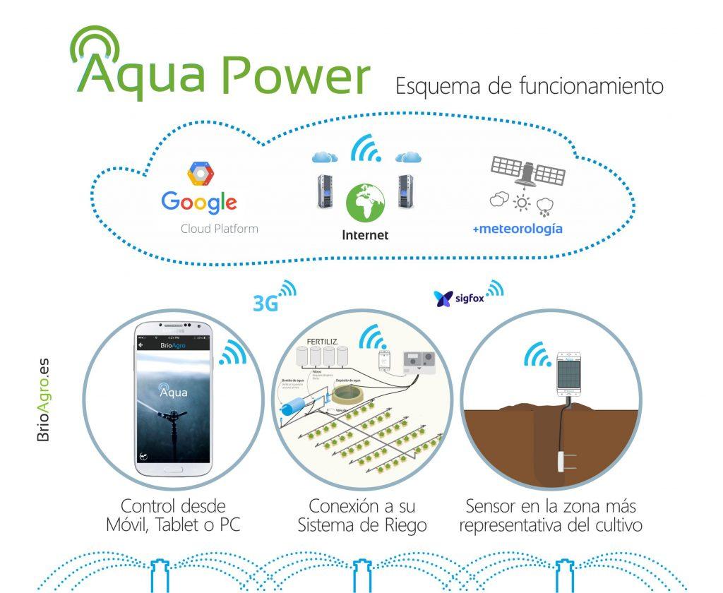 Aqua-Power-Esquema-Fucionamiento