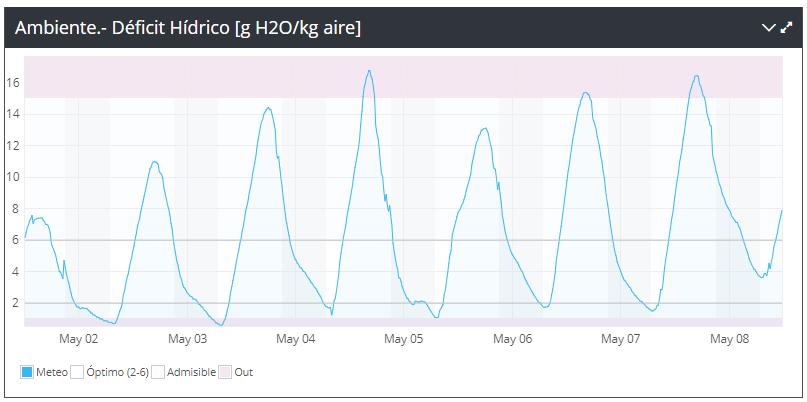 Gráfica de déficit hidrico. Rango superior indica estrés hídrico. Rango inferior, peligro de plagas y enfermedades